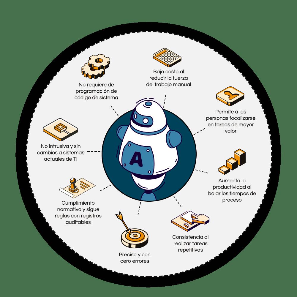 Caracteristicas-de-la-RPA-Automatizacion-Robotica-de-Procesos