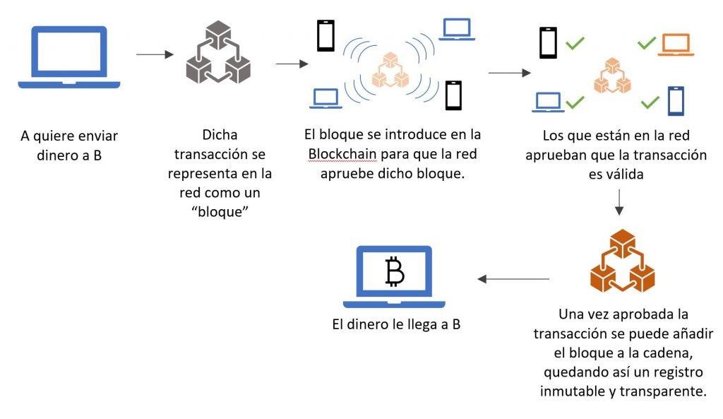 Ejemplo de transacción mediante cadena de bloques con Blockchain