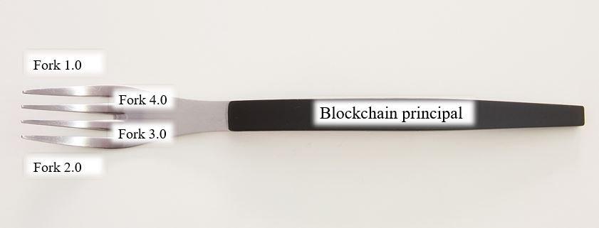 forks tenedor blockchain